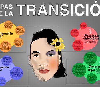Prisioneros en el cuerpo equivocado: cómo puede convertirse un hombre en mujer